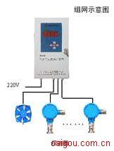 可燃气体控制器 4路巡检 中国