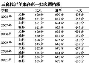 北大清华公布调档线 北大文理调档分数线低于清华