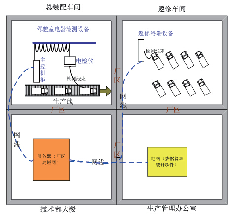 车辆装配线下线检测系统
